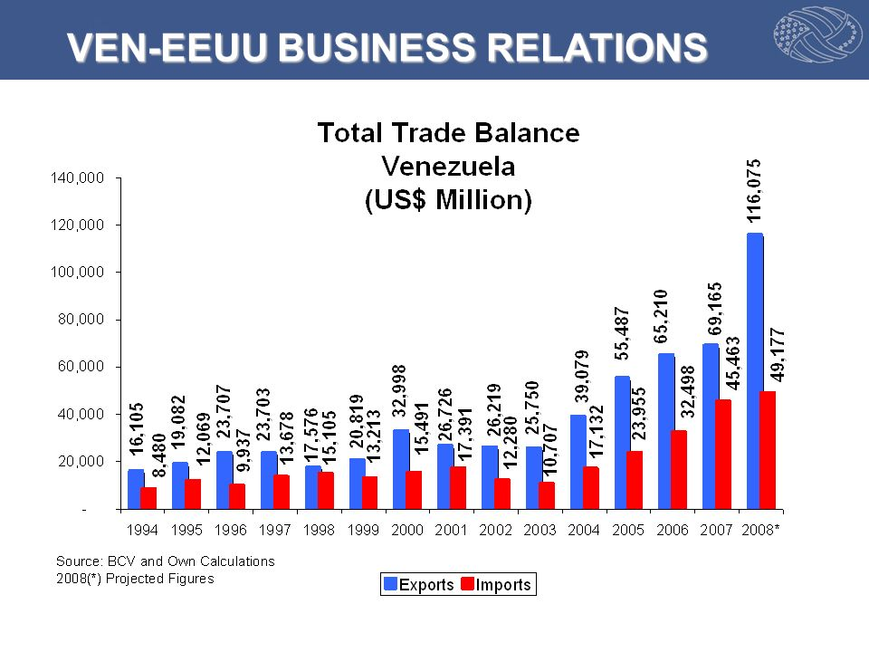 VEN-EEUU BUSINESS RELATIONS