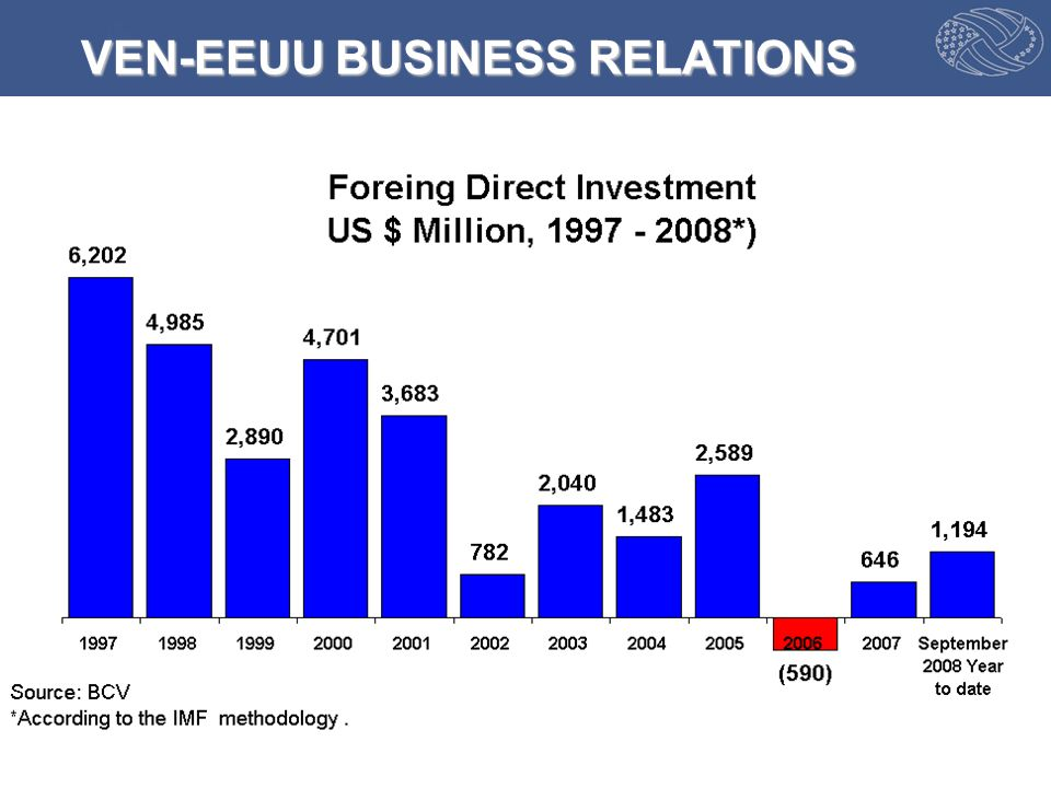 Source: US Census Bureau VEN-EEUU BUSINESS RELATIONS