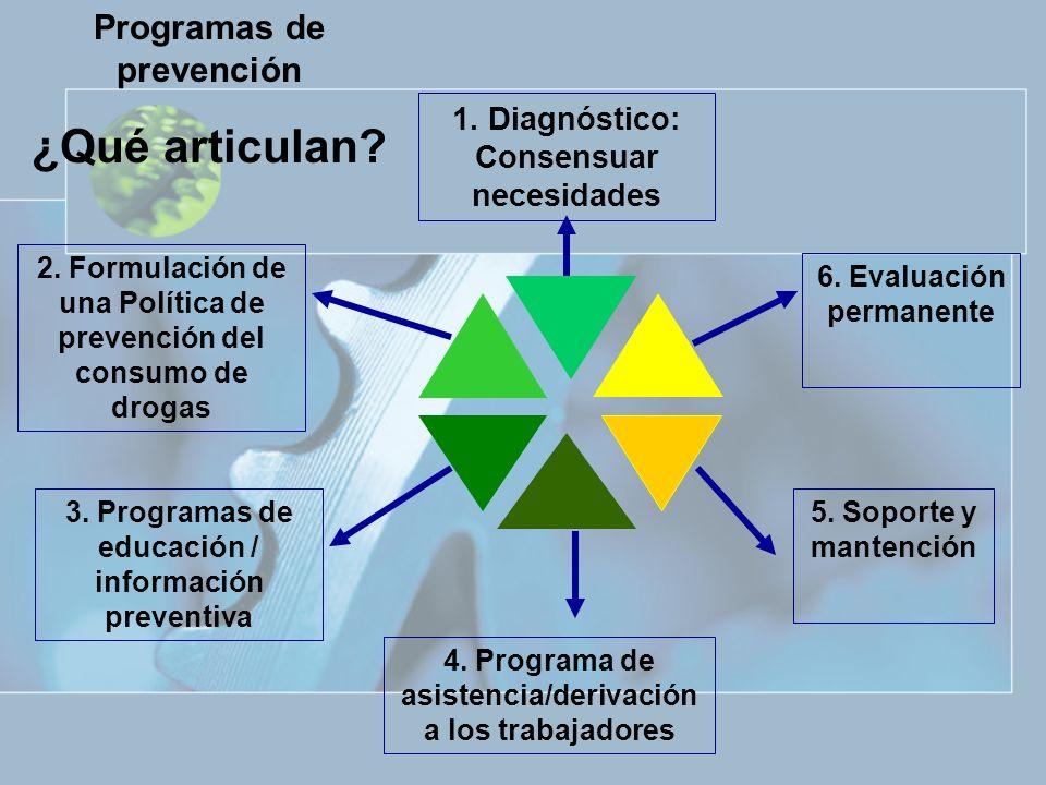 Programas de prevención ¿Qué articulan? 1. Diagnóstico: Consensuar necesidades 2. Formulación de una Política de prevención del consumo de drogas 3. P