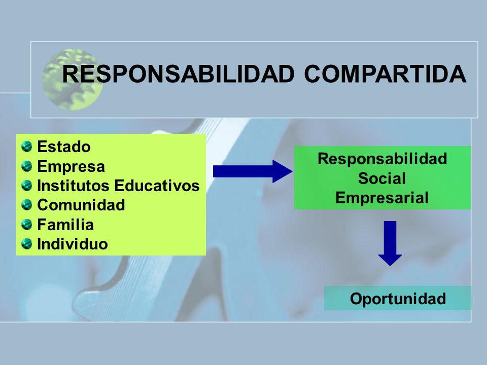 Estado Empresa Institutos Educativos Comunidad Familia Individuo Responsabilidad Social Empresarial Oportunidad RESPONSABILIDAD COMPARTIDA