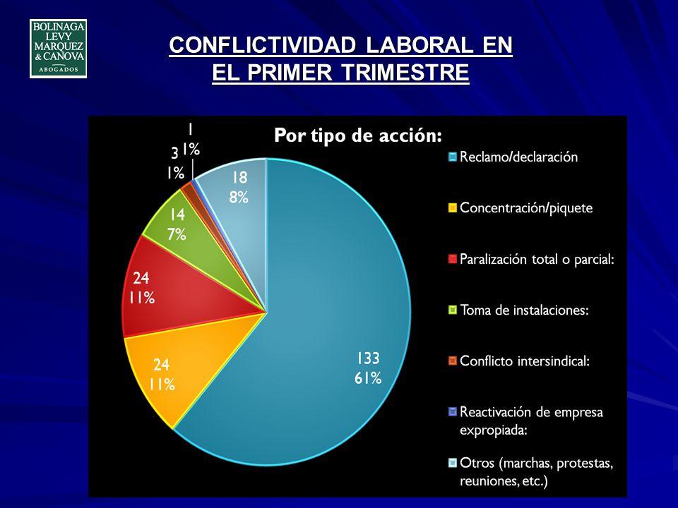 CONFLICTIVIDAD LABORAL EN EL PRIMER TRIMESTRE