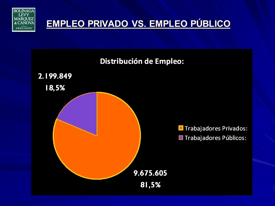 EMPLEO PRIVADO VS. EMPLEO PÚBLICO