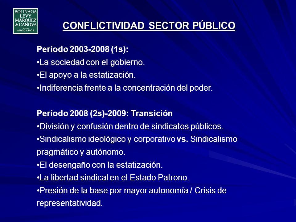 CONFLICTIVIDAD SECTOR PÚBLICO Período 2003-2008 (1s): La sociedad con el gobierno. El apoyo a la estatización. Indiferencia frente a la concentración