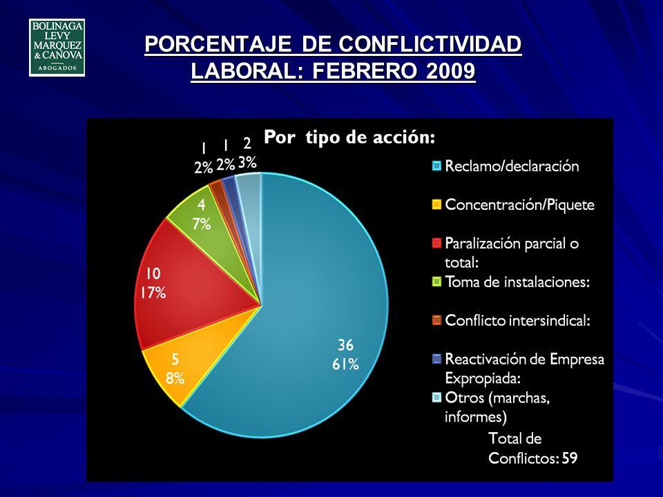 PORCENTAJE DE CONFLICTIVIDAD LABORAL: MARZO 2009 Total de conflictos: 113