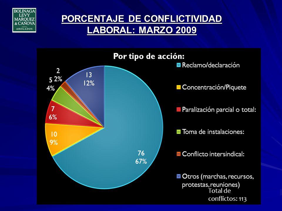 CONFLICTIVIDAD LABORAL: ENERO, FEBRERO, MARZO 2009 + 31% +91,5% 0 20 40 60 80 100 120 140 Serie1 45 59 113 EneroFebrero Marzo Total de conflictos: 217