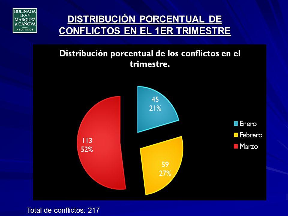 DISTRIBUCIÓN PORCENTUAL DE CONFLICTOS EN EL 1ER TRIMESTRE