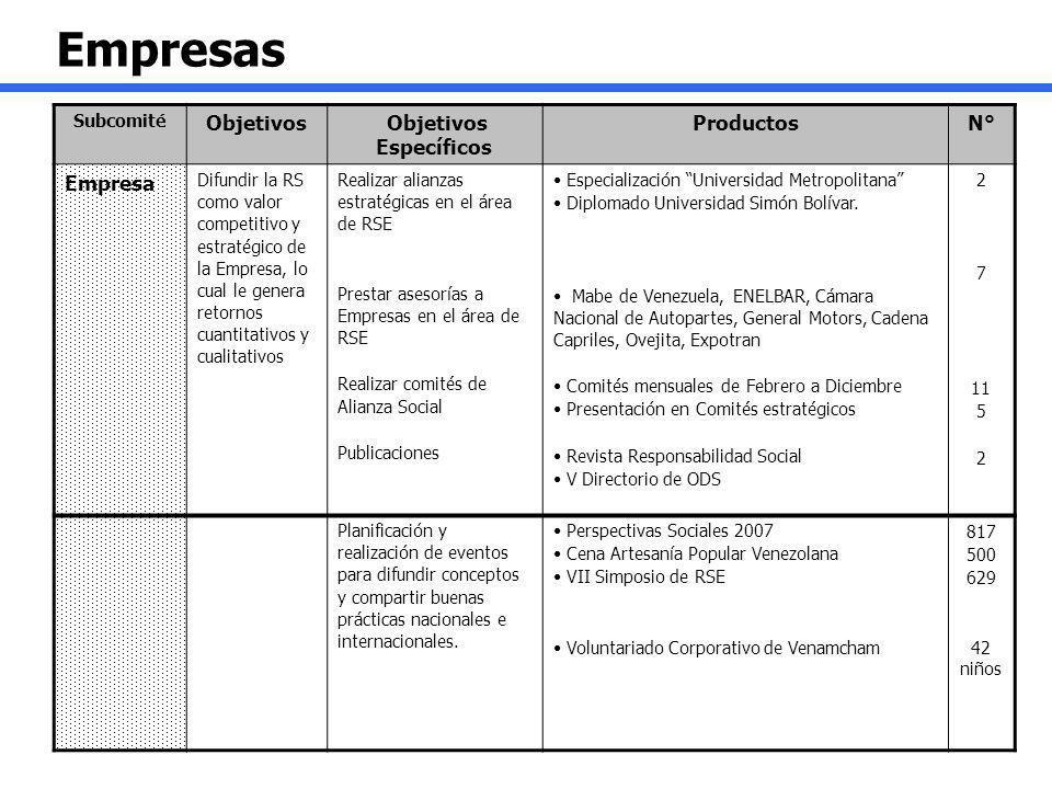 Empresas Subcomité Objetivos Objetivos Específicos ProductosN° Empresa Difundir la RS como valor competitivo y estratégico de la Empresa, lo cual le g