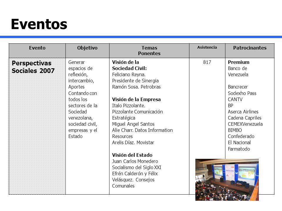 Eventos EventoObjetivoTemas Ponentes Asistencia Patrocinantes Perspectivas Sociales 2007 Generar espacios de reflexión, intercambio, Aportes Contando