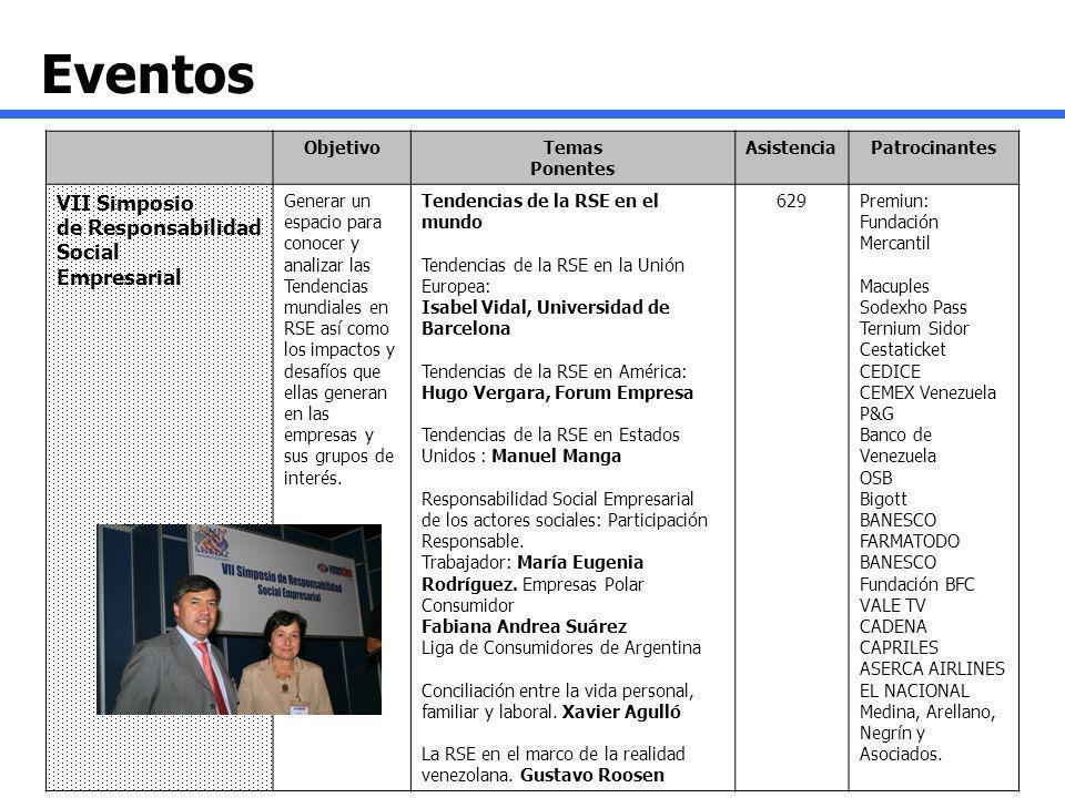 ObjetivoTemas Ponentes AsistenciaPatrocinantes VII Simposio de Responsabilidad Social Empresarial Generar un espacio para conocer y analizar las Tende