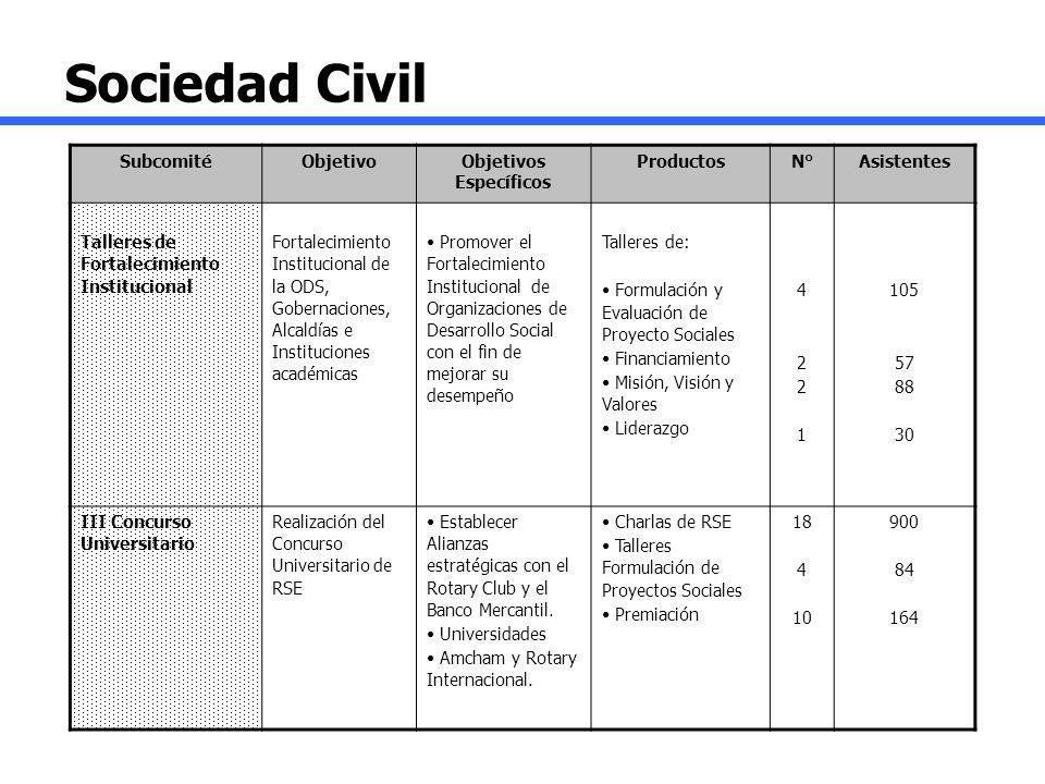 Sociedad Civil SubcomitéObjetivoObjetivos Específicos ProductosN°Asistentes Talleres de Fortalecimiento Institucional Fortalecimiento Institucional de
