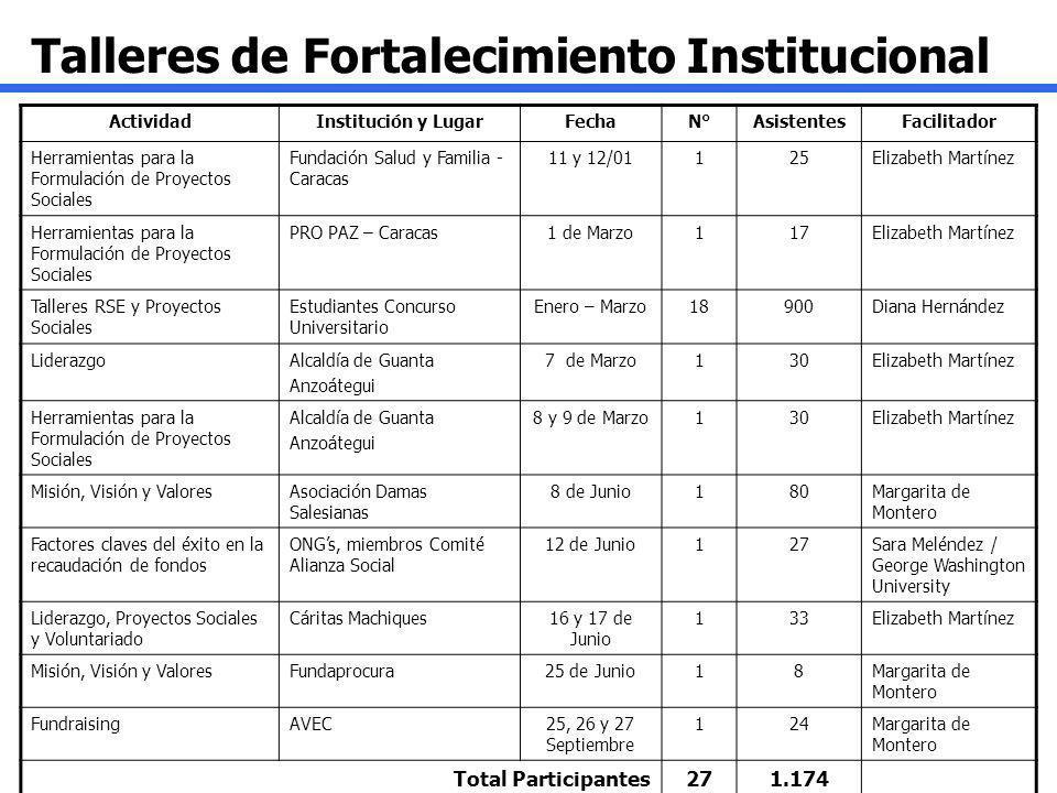 Talleres de Fortalecimiento Institucional ActividadInstitución y LugarFechaN°AsistentesFacilitador Herramientas para la Formulación de Proyectos Socia
