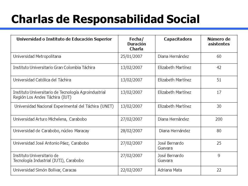 Universidad o Instituto de Educación SuperiorFecha/ Duración Charla CapacitadoraNúmero de asistentes Universidad Metropolitana25/01/2007Diana Hernánde