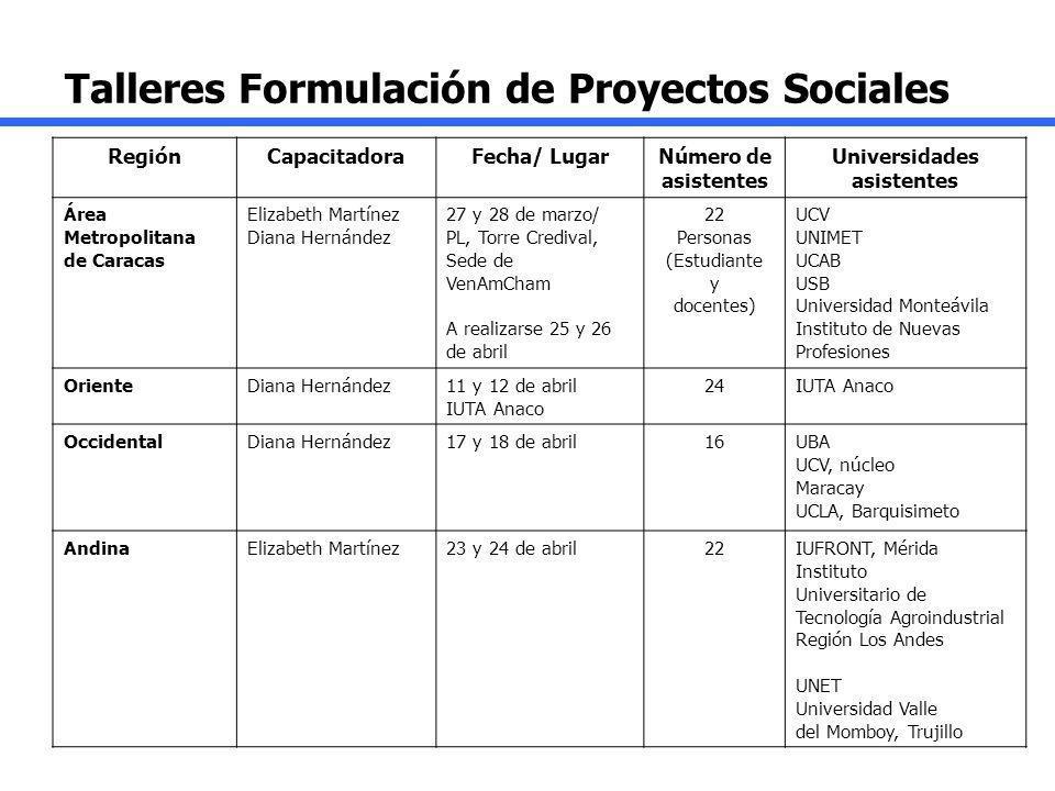 RegiónCapacitadoraFecha/ LugarNúmero de asistentes Universidades asistentes Área Metropolitana de Caracas Elizabeth Martínez Diana Hernández 27 y 28 d