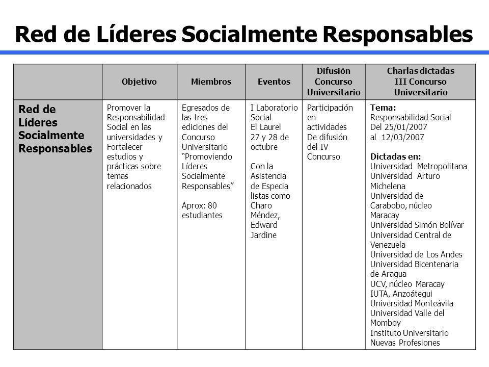 ObjetivoMiembrosEventos Difusión Concurso Universitario Charlas dictadas III Concurso Universitario Red de Líderes Socialmente Responsables Promover l