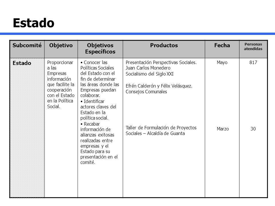 Estado SubcomitéObjetivoObjetivos Específicos ProductosFecha Personas atendidas Estado Proporcionar a las Empresas información que facilite la coopera