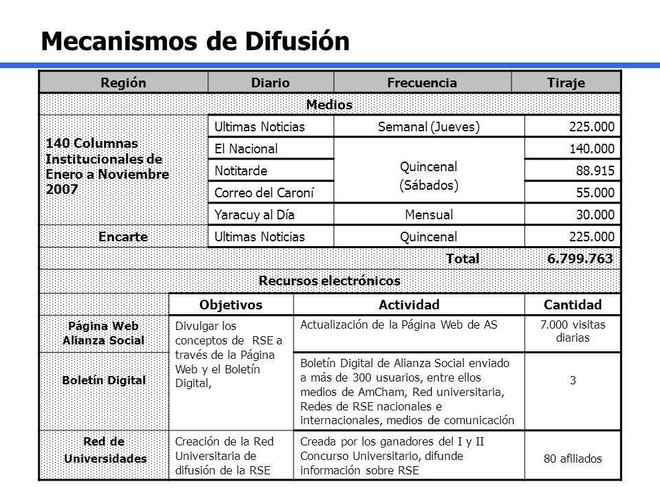 Mecanismos de Difusión RegiónDiarioFrecuenciaTiraje Medios 140 Columnas Institucionales de Enero a Noviembre 2007 Ultimas NoticiasSemanal (Jueves)225.