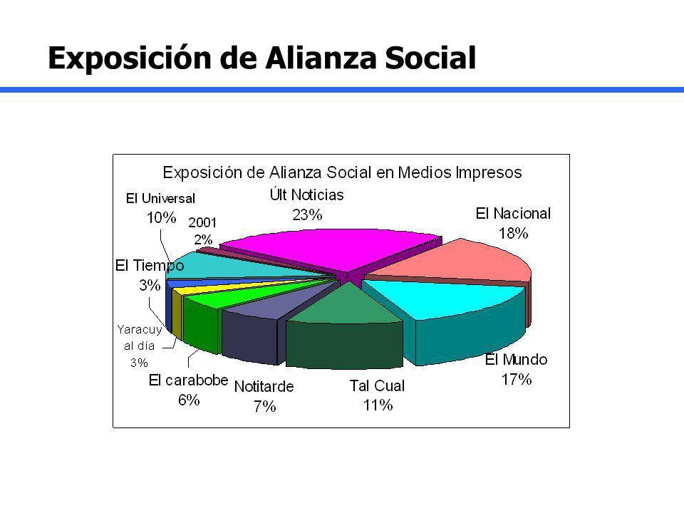 Exposición de Alianza Social