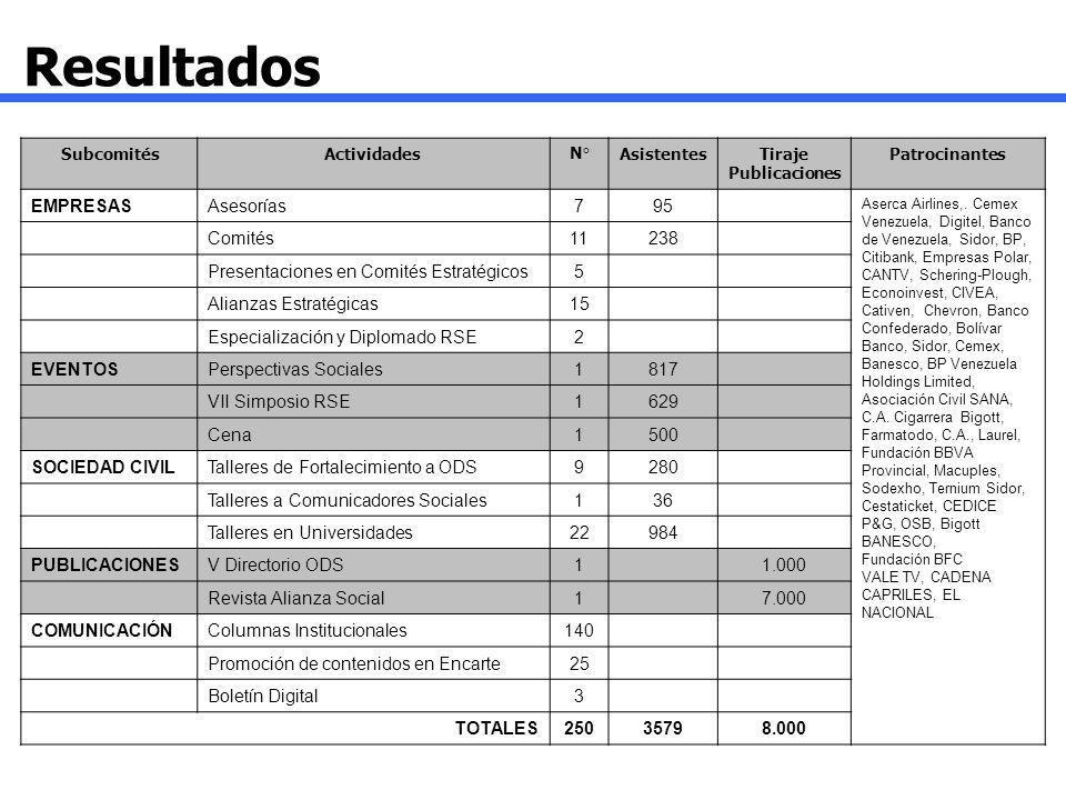 Resultados SubcomitésActividadesN°AsistentesTiraje Publicaciones Patrocinantes EMPRESASAsesorías795 Aserca Airlines,. Cemex Venezuela, Digitel, Banco