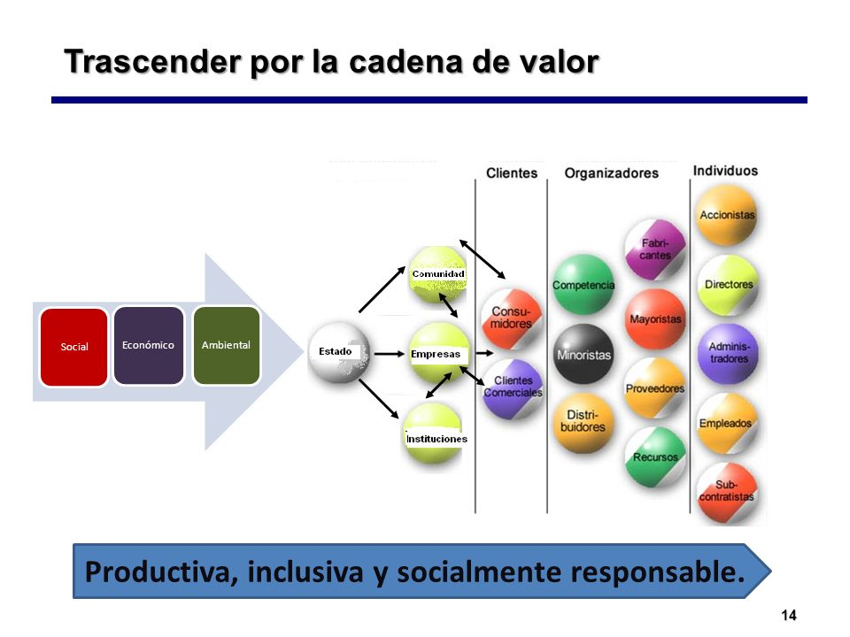14 Social Económico Ambiental Trascender por la cadena de valor Productiva, inclusiva y socialmente responsable.