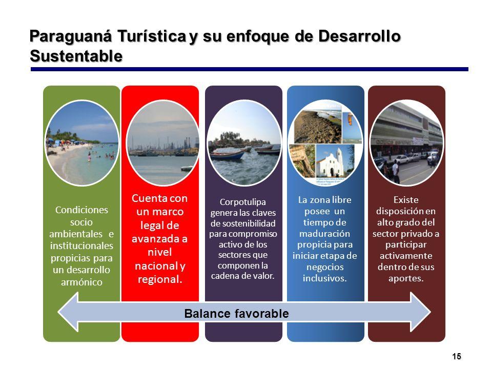 15 Paraguaná Turística y su enfoque de Desarrollo Sustentable Condiciones socio ambientales e institucionales propicias para un desarrollo armónico Cu