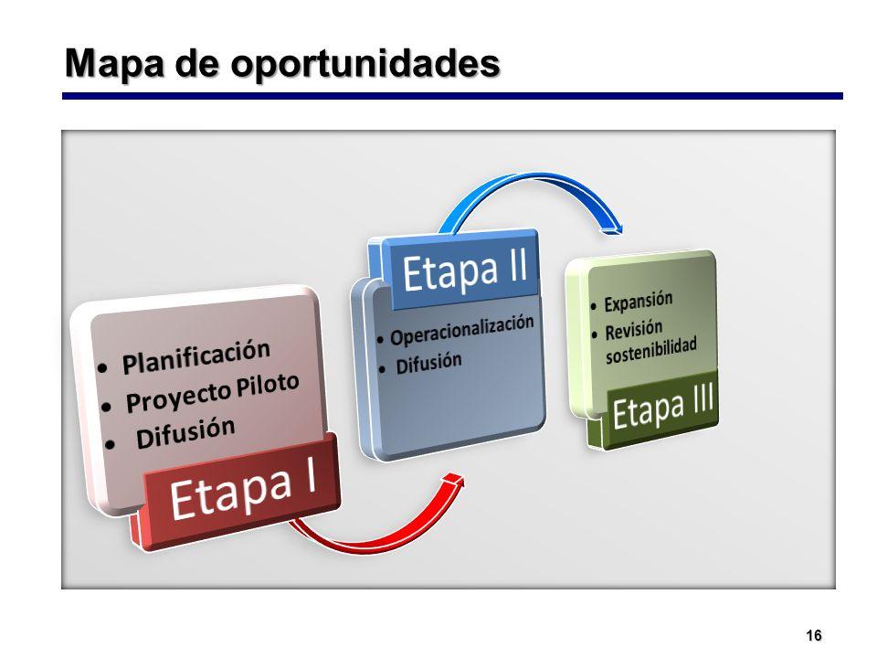 16 Mapa de oportunidades