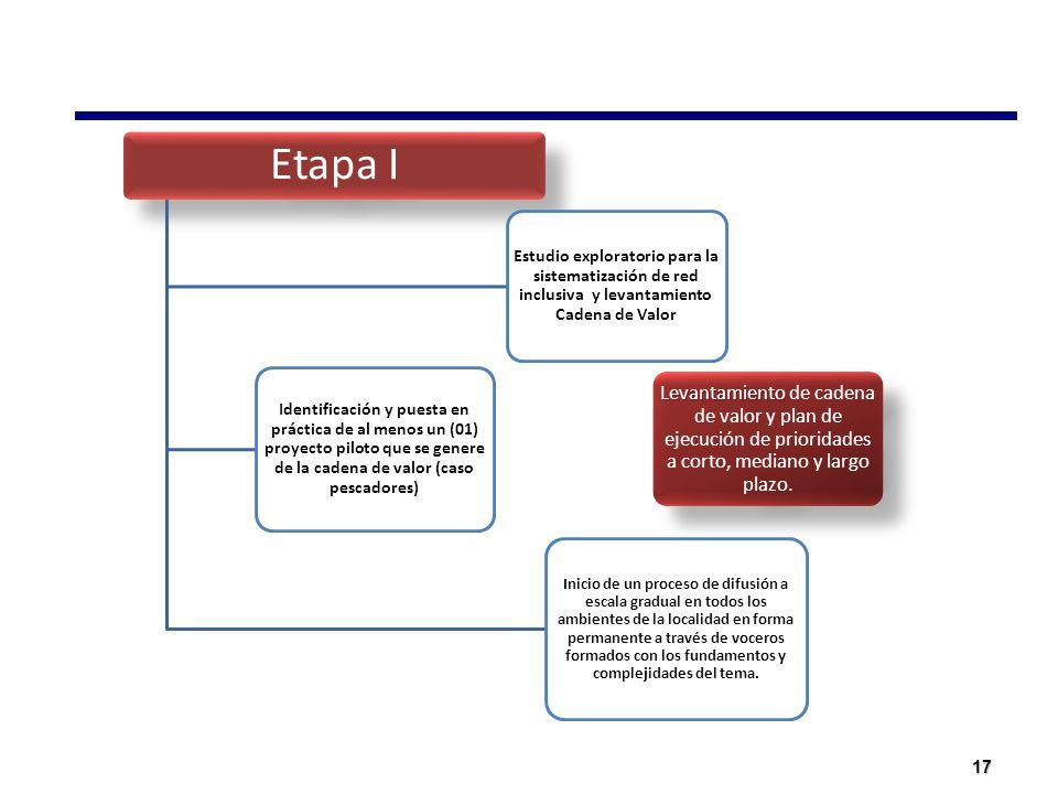 17 Etapa I Estudio exploratorio para la sistematización de red inclusiva y levantamiento Cadena de Valor Inicio de un proceso de difusión a escala gra
