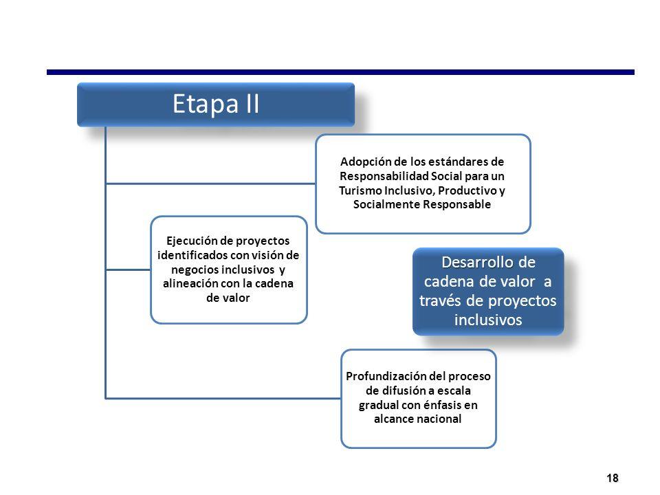 18 Etapa II Adopción de los estándares de Responsabilidad Social para un Turismo Inclusivo, Productivo y Socialmente Responsable Profundización del pr