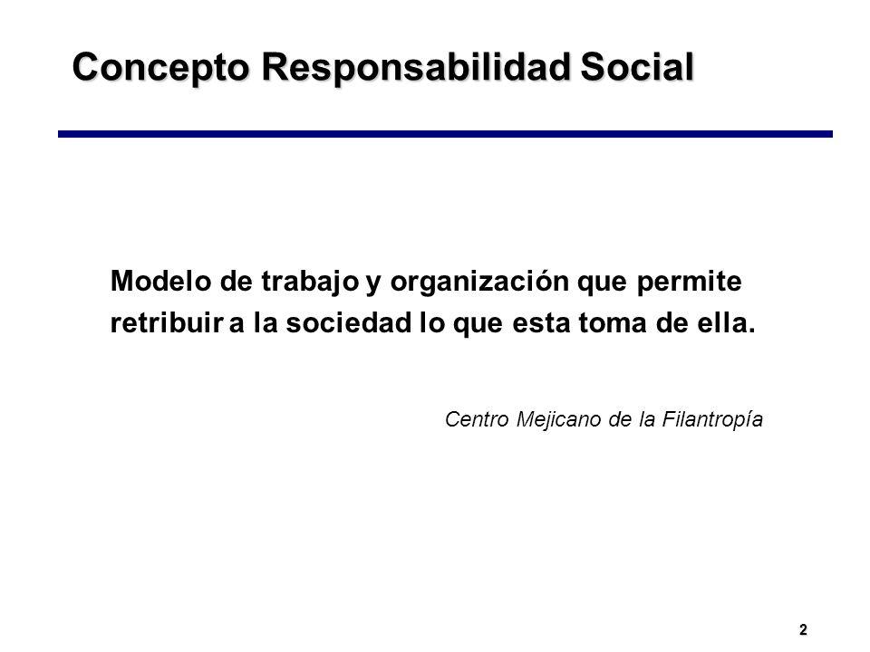 2 Concepto Responsabilidad Social Modelo de trabajo y organización que permite retribuir a la sociedad lo que esta toma de ella. Centro Mejicano de la