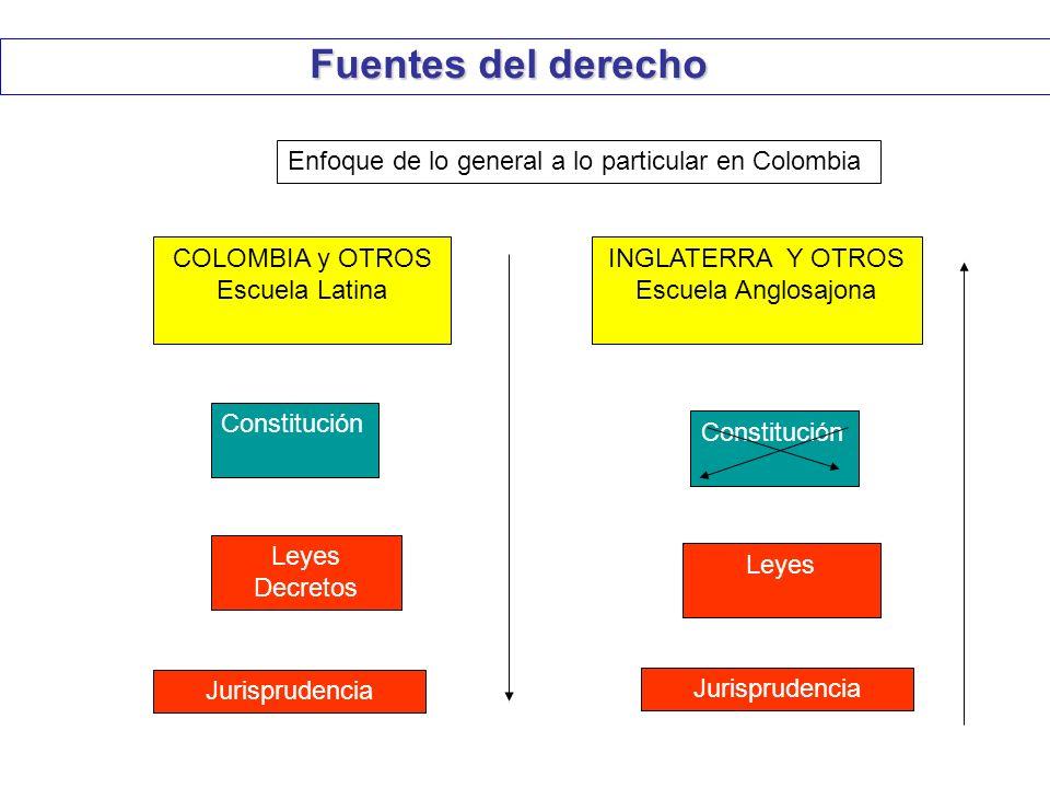 Fuentes del derecho Constitución COLOMBIA y OTROS Escuela Latina Leyes Decretos INGLATERRA Y OTROS Escuela Anglosajona Jurisprudencia Leyes Jurisprude