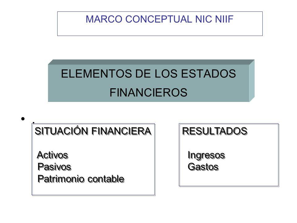 ELEMENTOS DE LOS ESTADOS FINANCIEROS SITUACIÓN FINANCIERA Activos Pasivos Patrimonio contable SITUACIÓN FINANCIERA Activos Pasivos Patrimonio contable