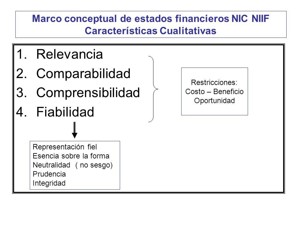 Marco conceptual de estados financieros NIC NIIF Características Cualitativas 1.Relevancia 2.Comparabilidad 3.Comprensibilidad 4.Fiabilidad Restriccio