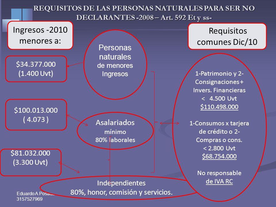 Eduardo A Posada P Cel 3157527969 4 Personas naturales de menores Ingresos Asalariados mínimo 80% laborales Independientes 80%, honor, comisión y servicios.