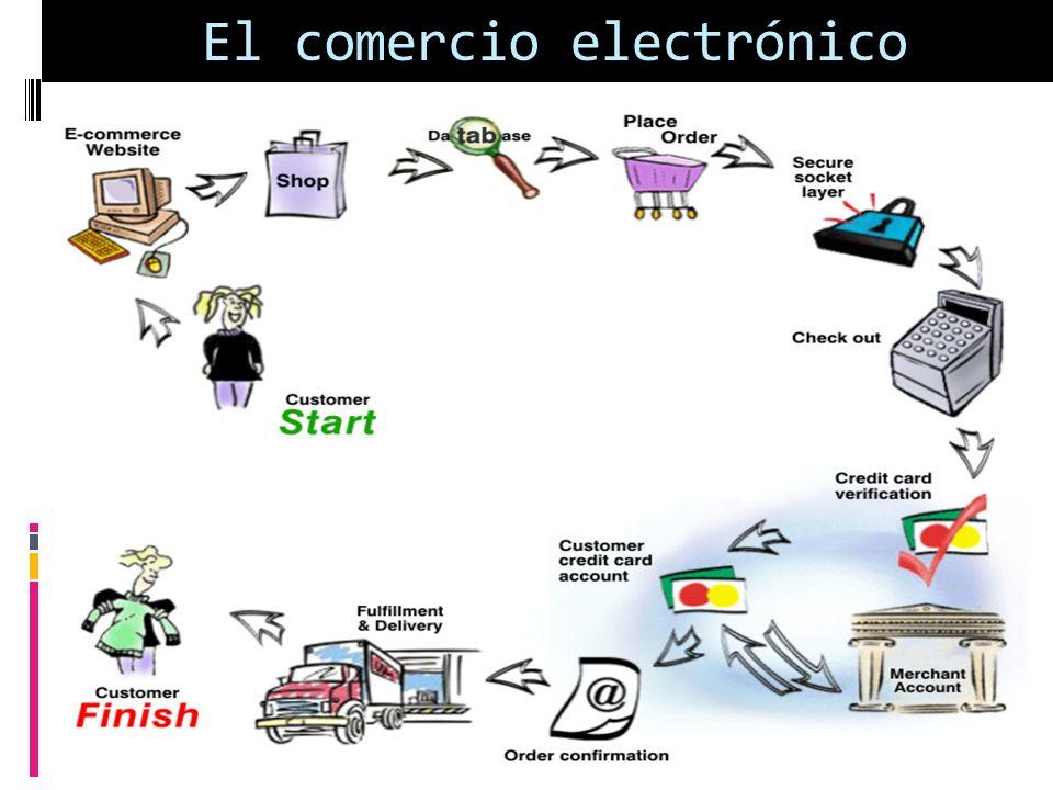El comercio electrónico Transacciones comerciales realizadas a través de internet, que facilitan la actividad económica Los más usuales son: Banca On-line Pagos, cobros, transferencias, bolsa, ets ….