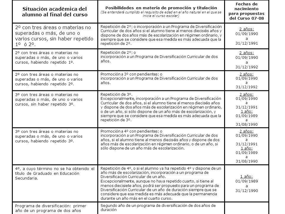 Situación académica del alumno al final del curso Posibilidades en materia de promoción y titulación (Se entenderá cumplido el requisito de edad en el