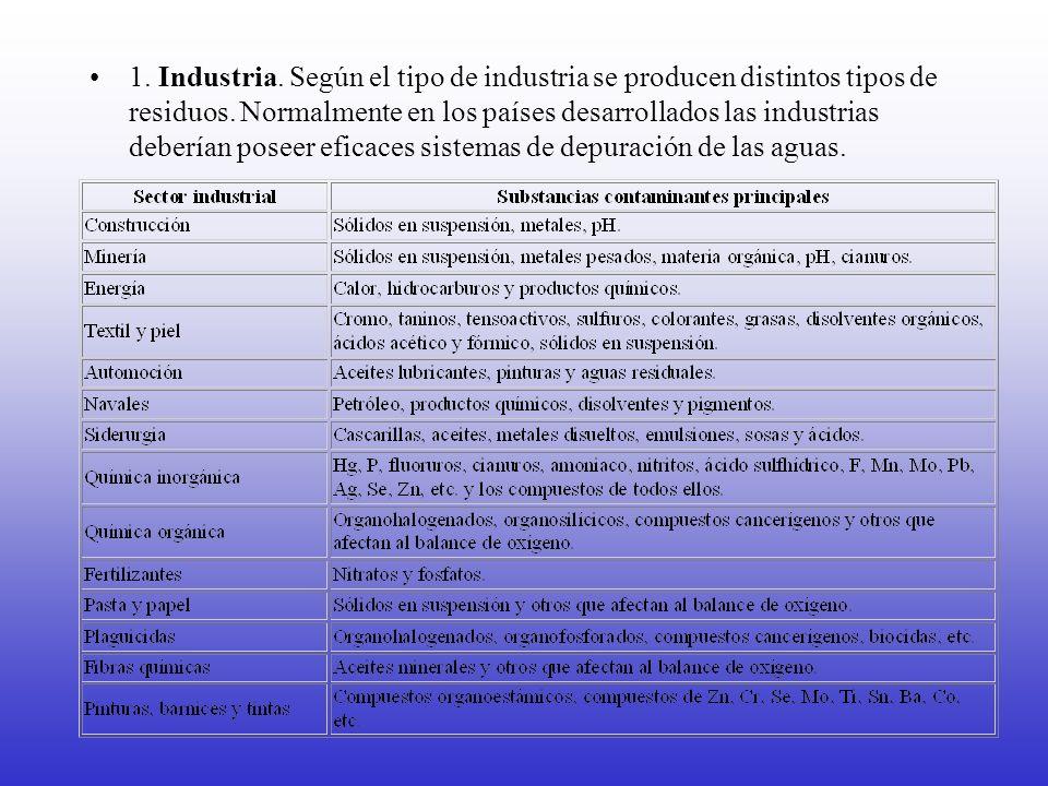 1. Industria. Según el tipo de industria se producen distintos tipos de residuos. Normalmente en los países desarrollados las industrias deberían pose
