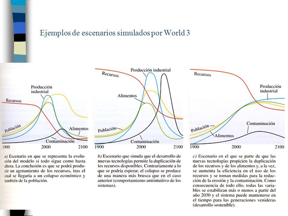 Ejemplos de escenarios simulados por World 3