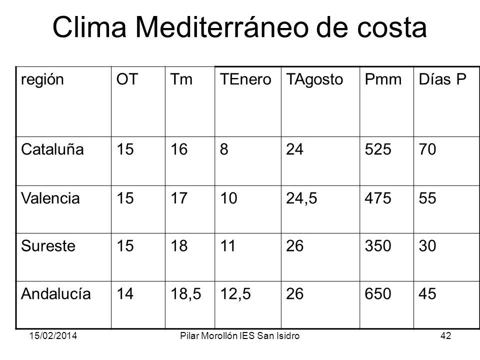 15/02/2014Pilar Morollón IES San Isidro42 Clima Mediterráneo de costa regiónOTTmTEneroTAgostoPmmDías P Cataluña151682452570 Valencia15171024,547555 Sureste1518112635030 Andalucía1418,512,52665045
