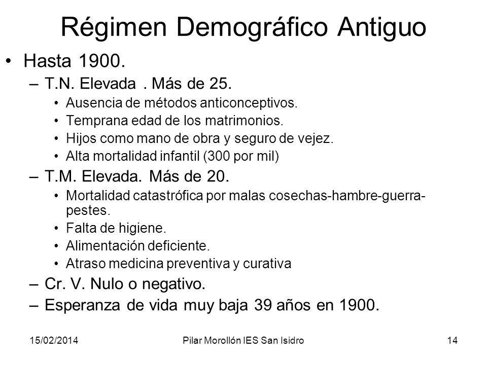15/02/2014Pilar Morollón IES San Isidro14 Régimen Demográfico Antiguo Hasta 1900. –T.N. Elevada. Más de 25. Ausencia de métodos anticonceptivos. Tempr