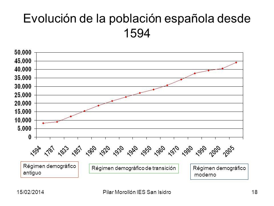 15/02/2014Pilar Morollón IES San Isidro18 Evolución de la población española desde 1594 Régimen demográfico antiguo Régimen demográfico de transiciónR