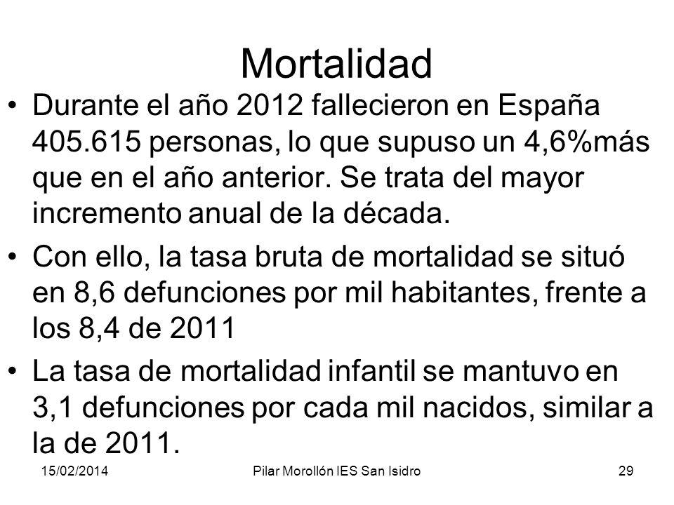 15/02/2014Pilar Morollón IES San Isidro29 Mortalidad Durante el año 2012 fallecieron en España 405.615 personas, lo que supuso un 4,6%más que en el añ