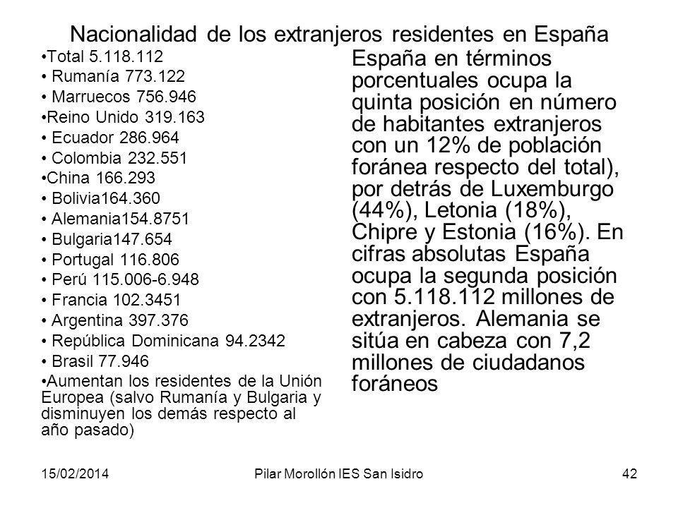 15/02/2014Pilar Morollón IES San Isidro42 Nacionalidad de los extranjeros residentes en España Total 5.118.112 Rumanía 773.122 Marruecos 756.946 Reino