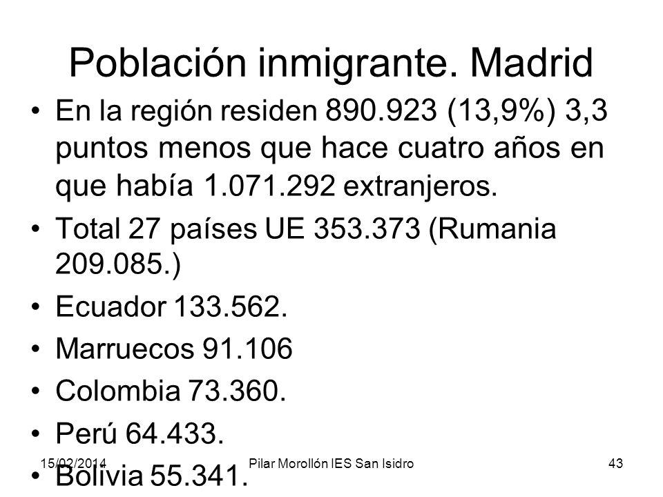 15/02/2014Pilar Morollón IES San Isidro43 Población inmigrante. Madrid En la región residen 890.923 (13,9%) 3,3 puntos menos que hace cuatro años en q