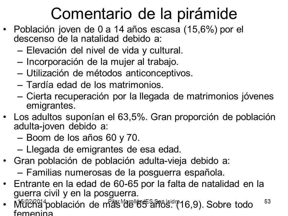 15/02/2014Pilar Morollón IES San Isidro53 Comentario de la pirámide Población joven de 0 a 14 años escasa (15,6%) por el descenso de la natalidad debi