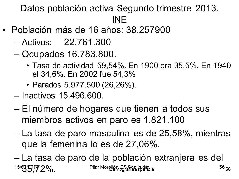 15/02/2014Pilar Morollón IES San Isidro56 Demografía española56 Datos población activa Segundo trimestre 2013. INE Población más de 16 años: 38.257900