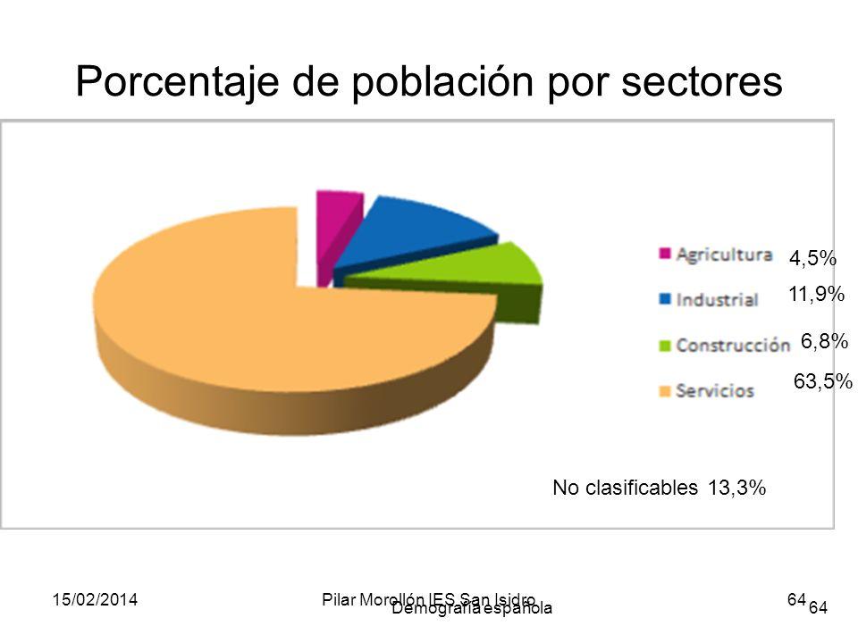 15/02/2014Pilar Morollón IES San Isidro64 Demografía española64 Porcentaje de población por sectores 4,5% 11,9% 6,8% 63,5% No clasificables 13,3%