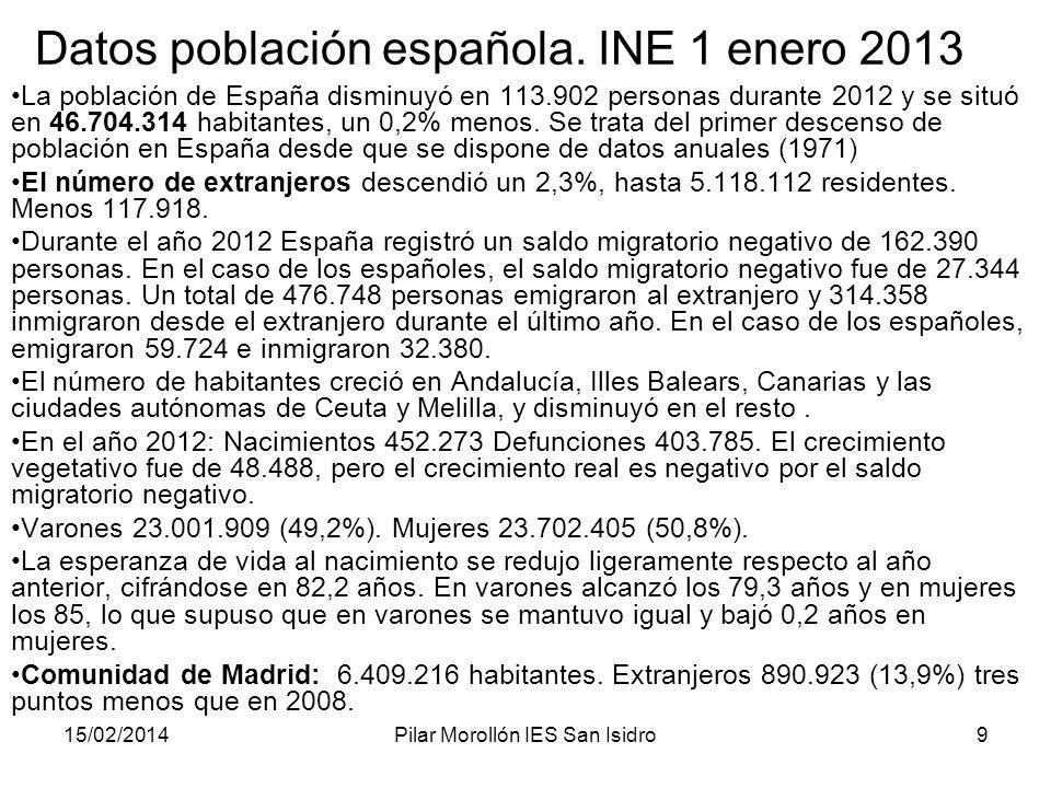 15/02/2014Pilar Morollón IES San Isidro9 Datos población española. INE 1 enero 2013 La población de España disminuyó en 113.902 personas durante 2012