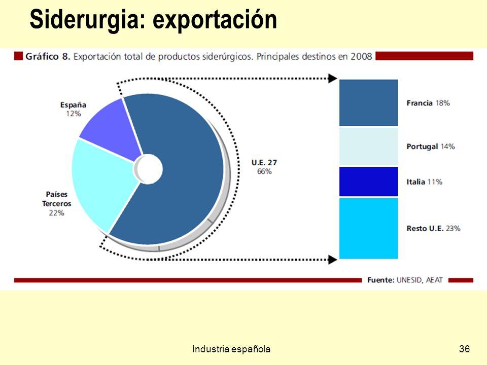 Industria española36 Siderurgia: exportación