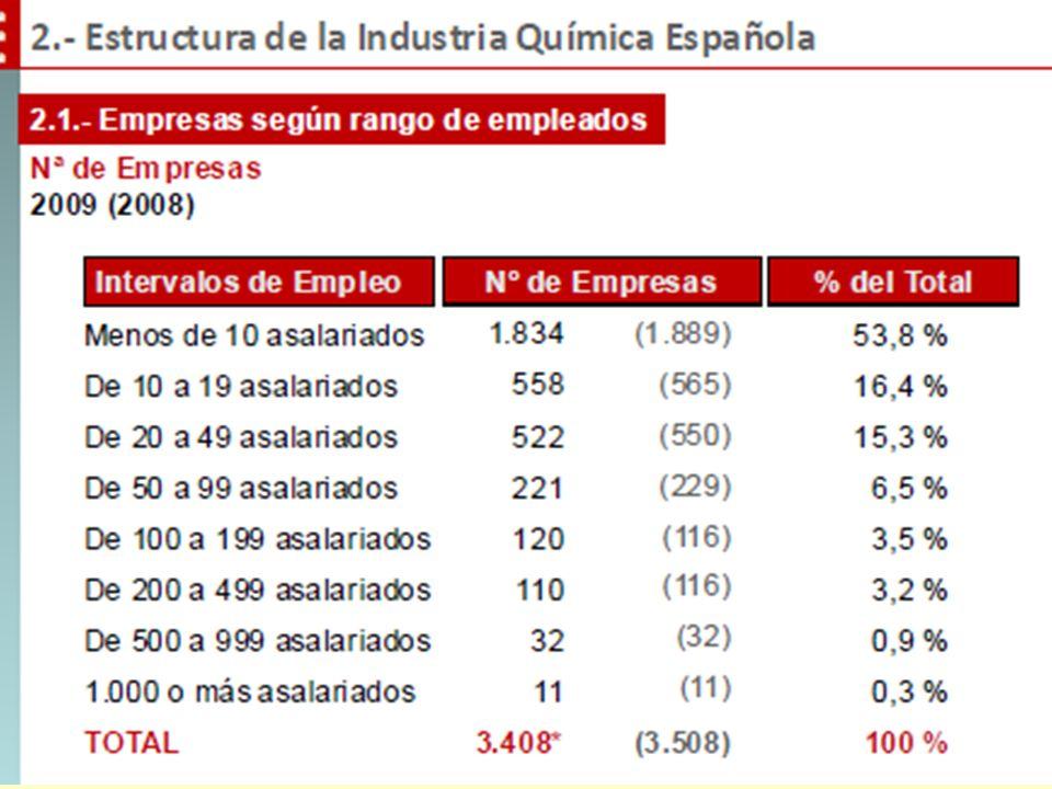 Industria española60