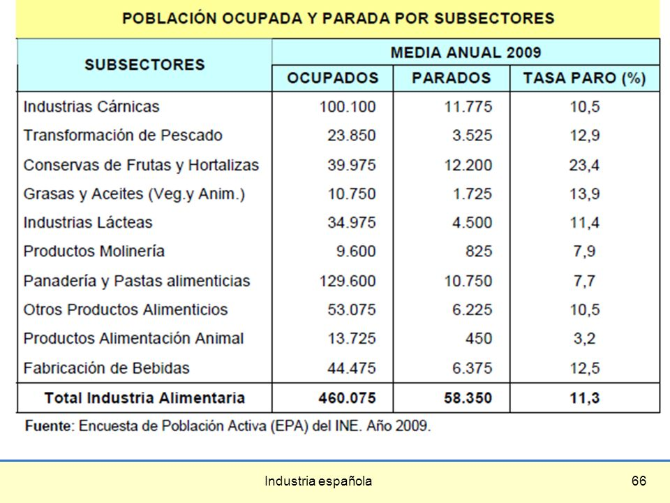 Industria española66
