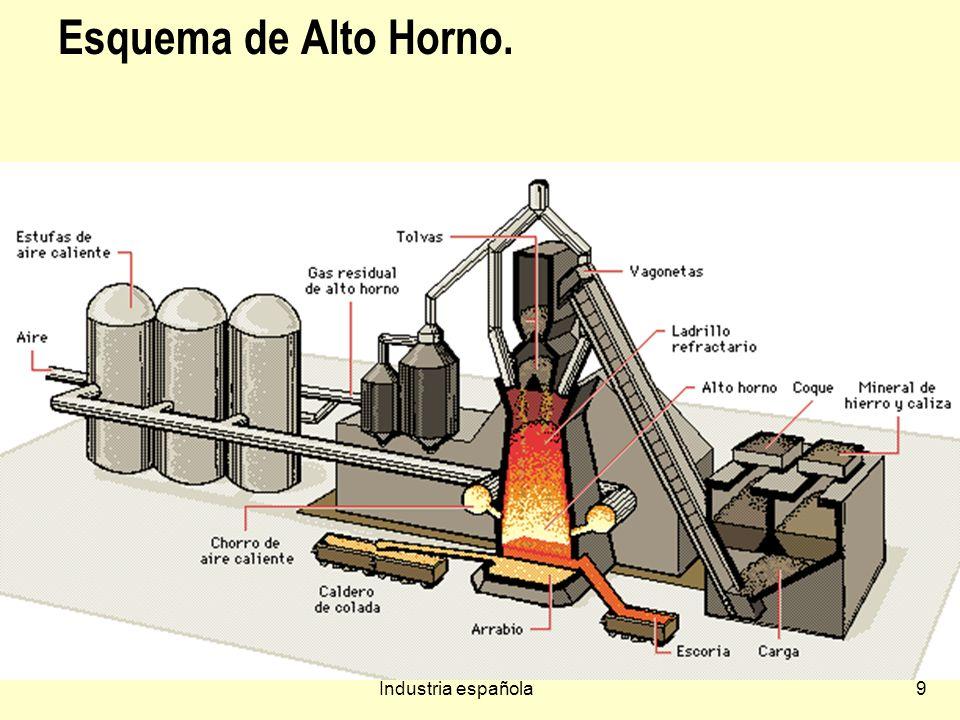 Industria española9 Esquema de Alto Horno.